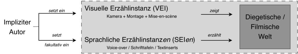 Ein Schaubild, das zeigt wie VEI und SEI im neuen Analysemodell von Markus Kuhn eingesetzt werden.