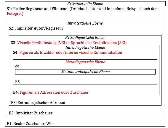 Nach dem Modell der narrativen Kommunikationsebenen und Instanzen nach Markus Kuhn (vgl. Kuhn (2013): S. 83)